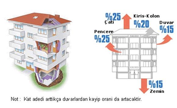 Binadaki Isı <a href=
